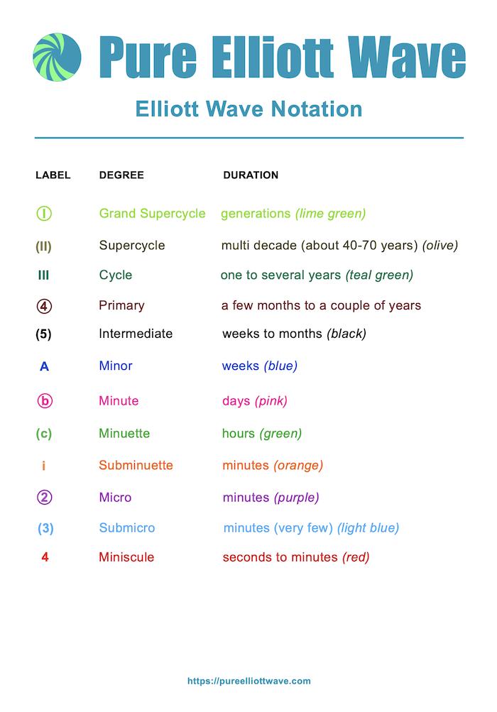 Pure Elliott Wave - Elliott Wave Notation Download