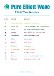Pure Elliott Wave - Elliott Wave Notation