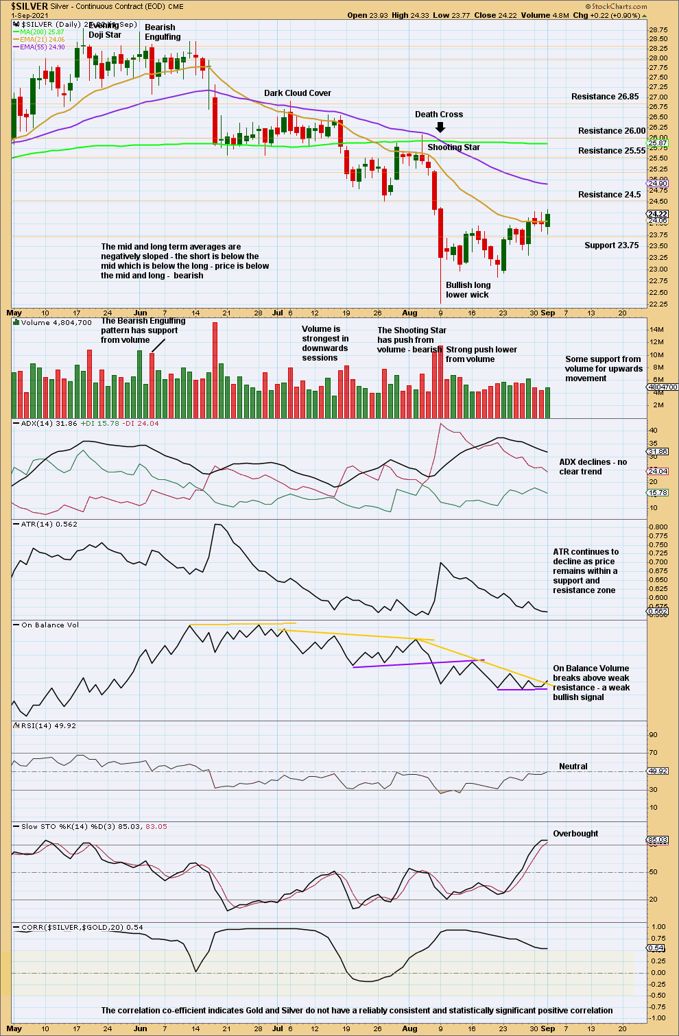 Silver Chart Daily 2021