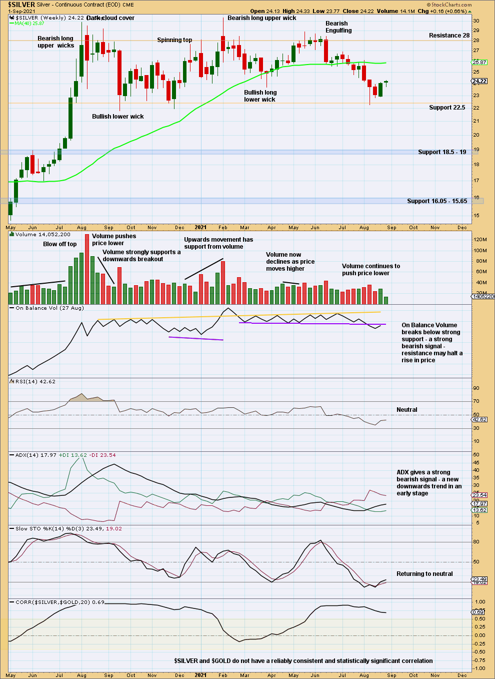 Silver Chart Weekly 2021